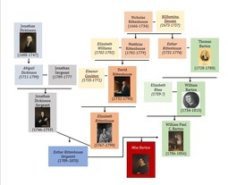 Rittenhouse Family Tree
